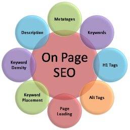On Page SEO SMH Services 1